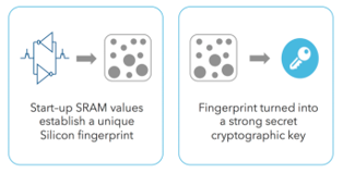 Fig1. Using SRAM to generate a cryptographic key.