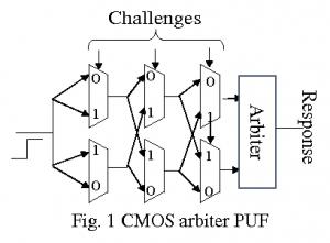 Fig3. CMOS Arbiter PUF